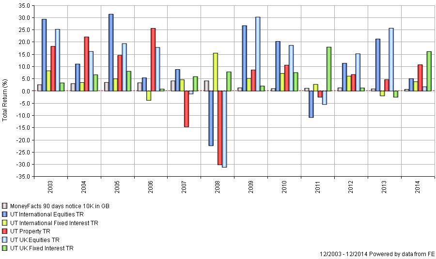 Asset claasses per calender year